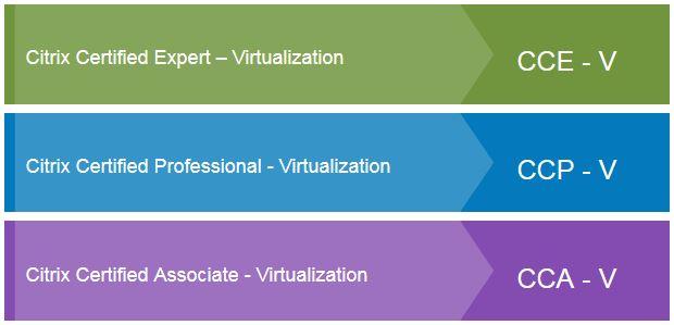 Citrix certifications: a summary Blog