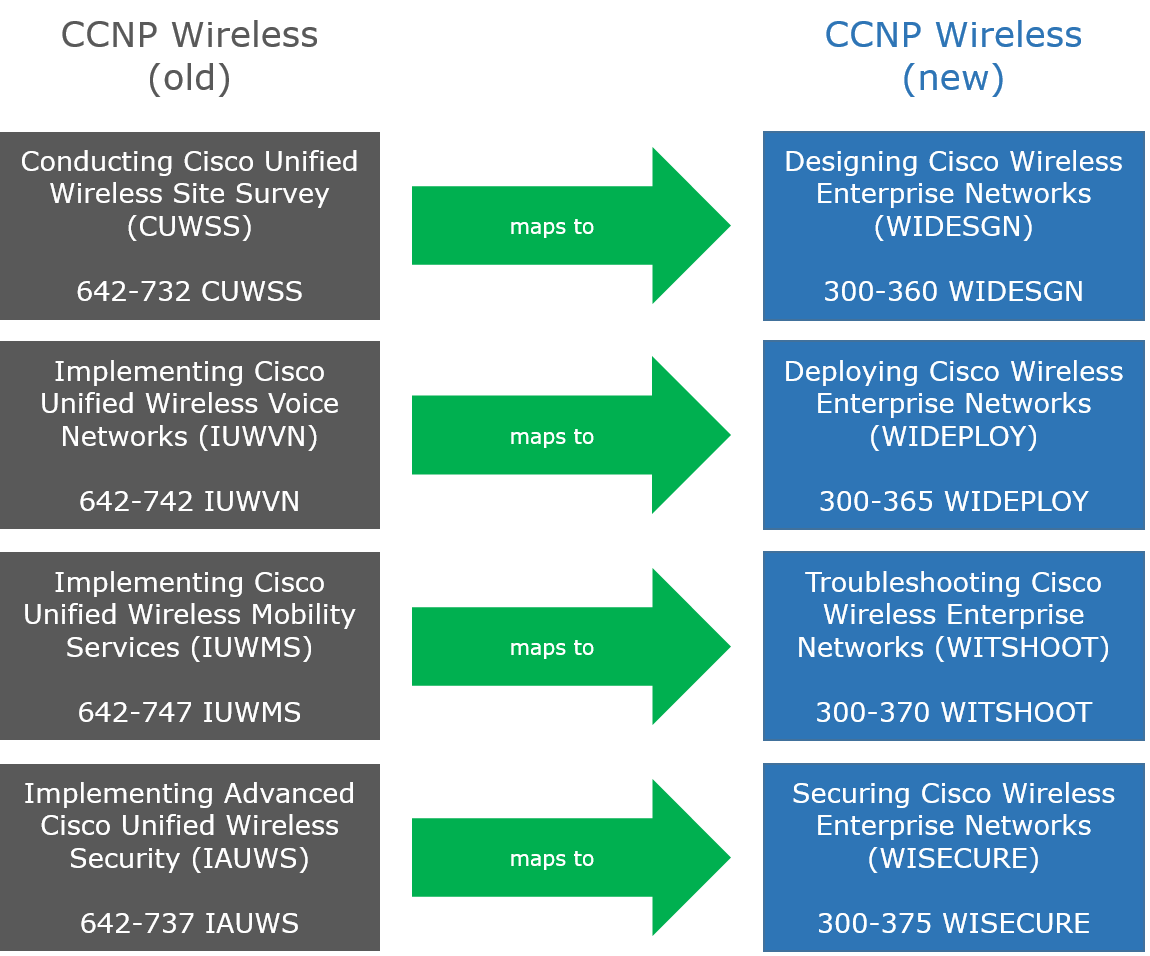 Ccnp Wireless Frequently Asked Questions Blog