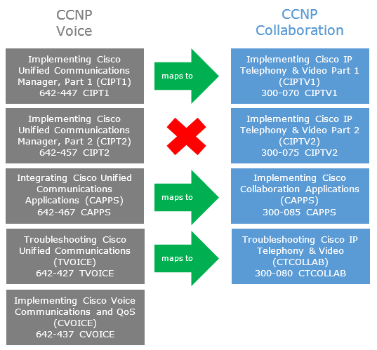 CCNP Collaboration: a list of Frequently Asked Questions Blog