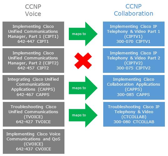 CCNP Archives - Blog Blog