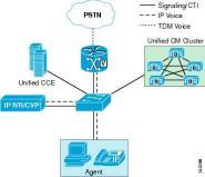 Cisco Unified Contact Center Enterprise